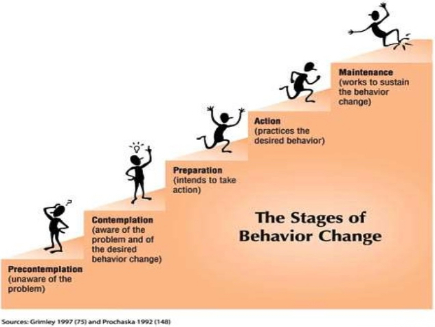 switching behavior Changing behavior offers customized, professional services based on the science of behavior and the needs of each client based in the fargo-moorhead and surrounding area.