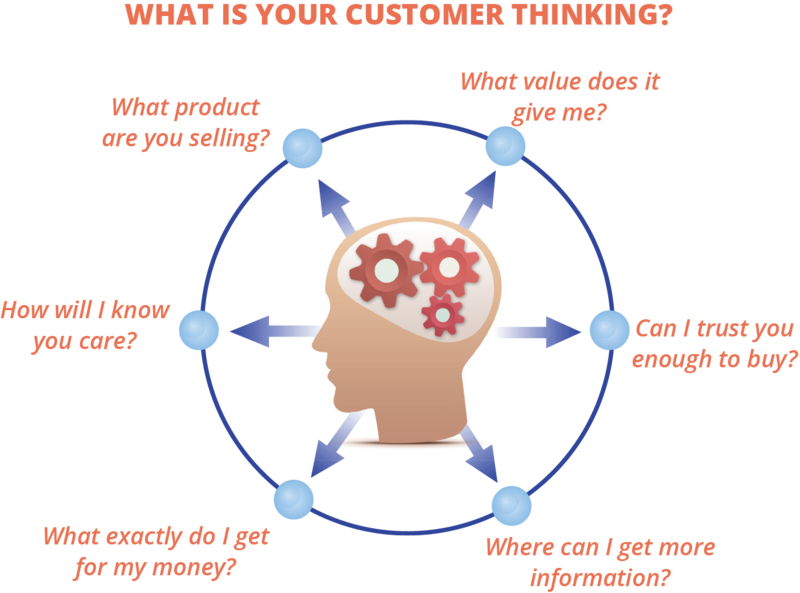 Find out what is your customer thinking to add your target market to your business plan