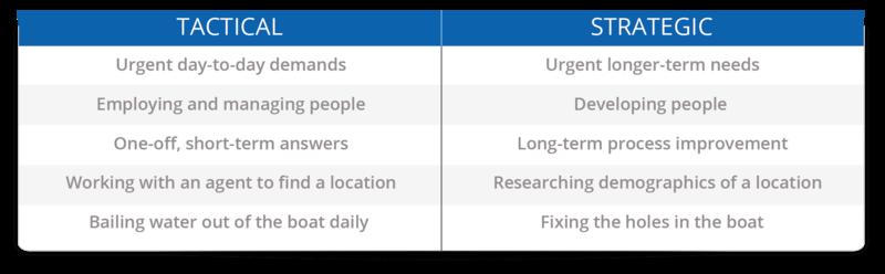 Tactical vs Strategic tasks