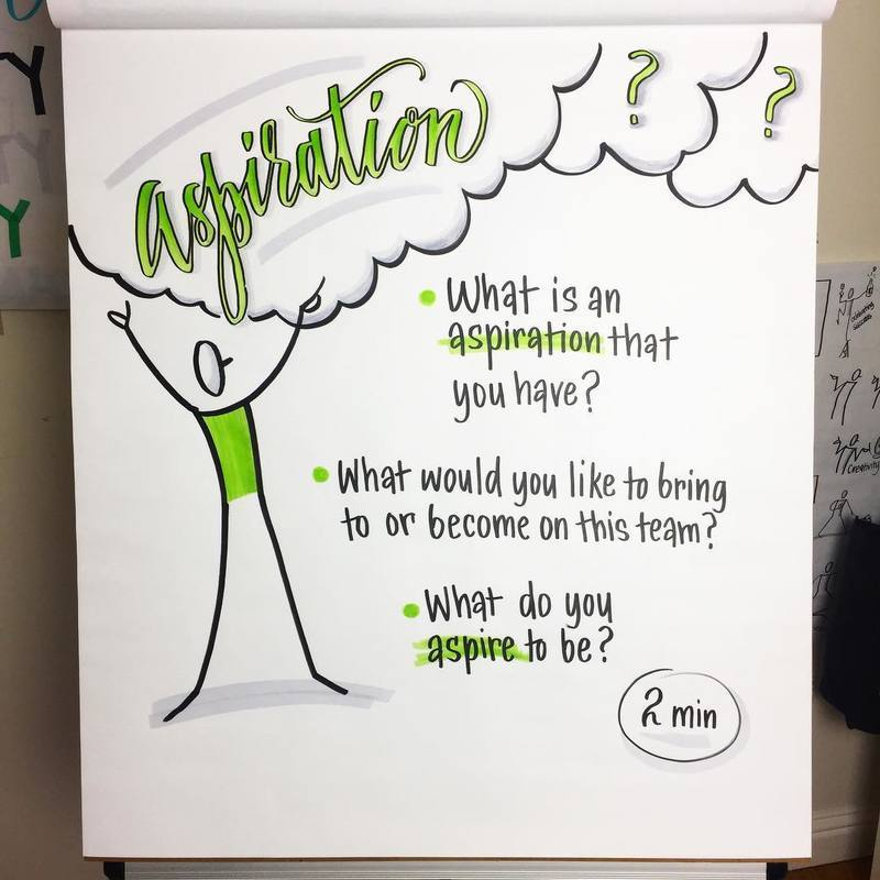 One of my favorite charts: build your aspiration!