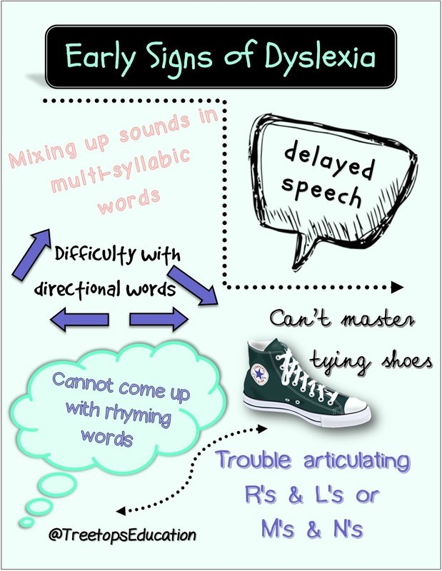 Dyslexia Warning Signs Graphic