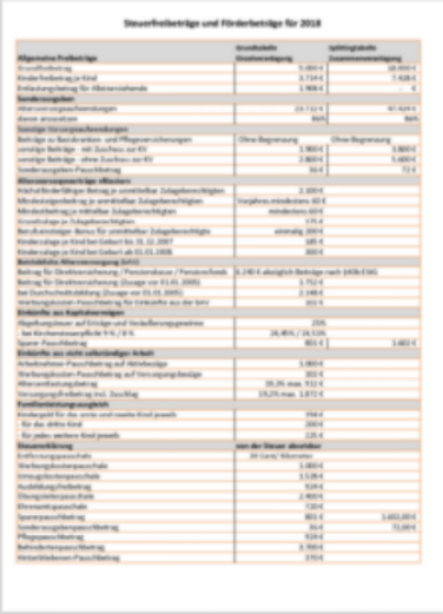 Steuerfreibeträge 2020