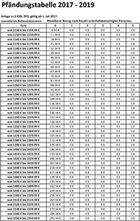 Pfändungstabelle