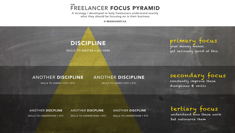 Freelancer Focus Pyramid