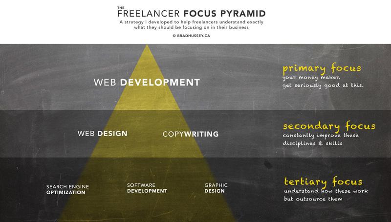 Brad's Focus Pyramid