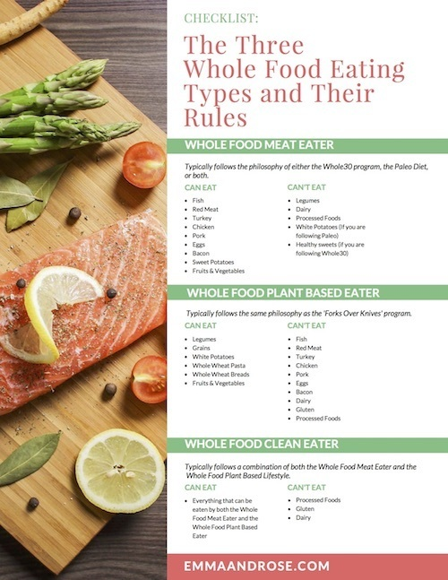 Checklist: The Three Whole Food Eating Types and Their Rules