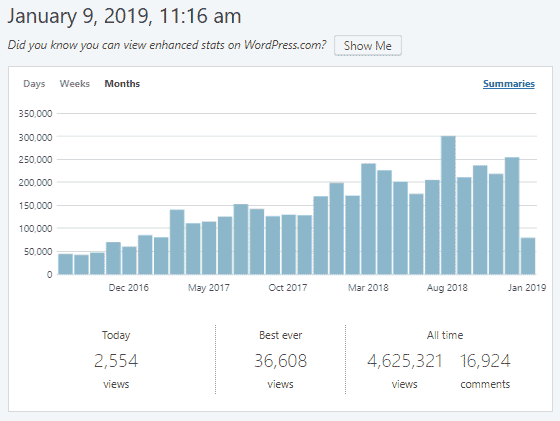content 3 Year Blog Stats