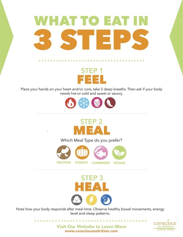"Conscious Nutrition's ""What to eat in 3-Steps"""