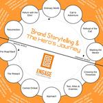 Brand storytelling   the heros journey  600x600 image