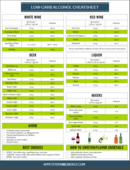 Low carb alcohol cheatsheet